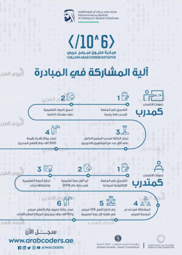 مبادرة «المليون مبرمج عربي»