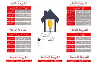 تعرف على الزيادات الجديدة فى أسعار الكهرباء